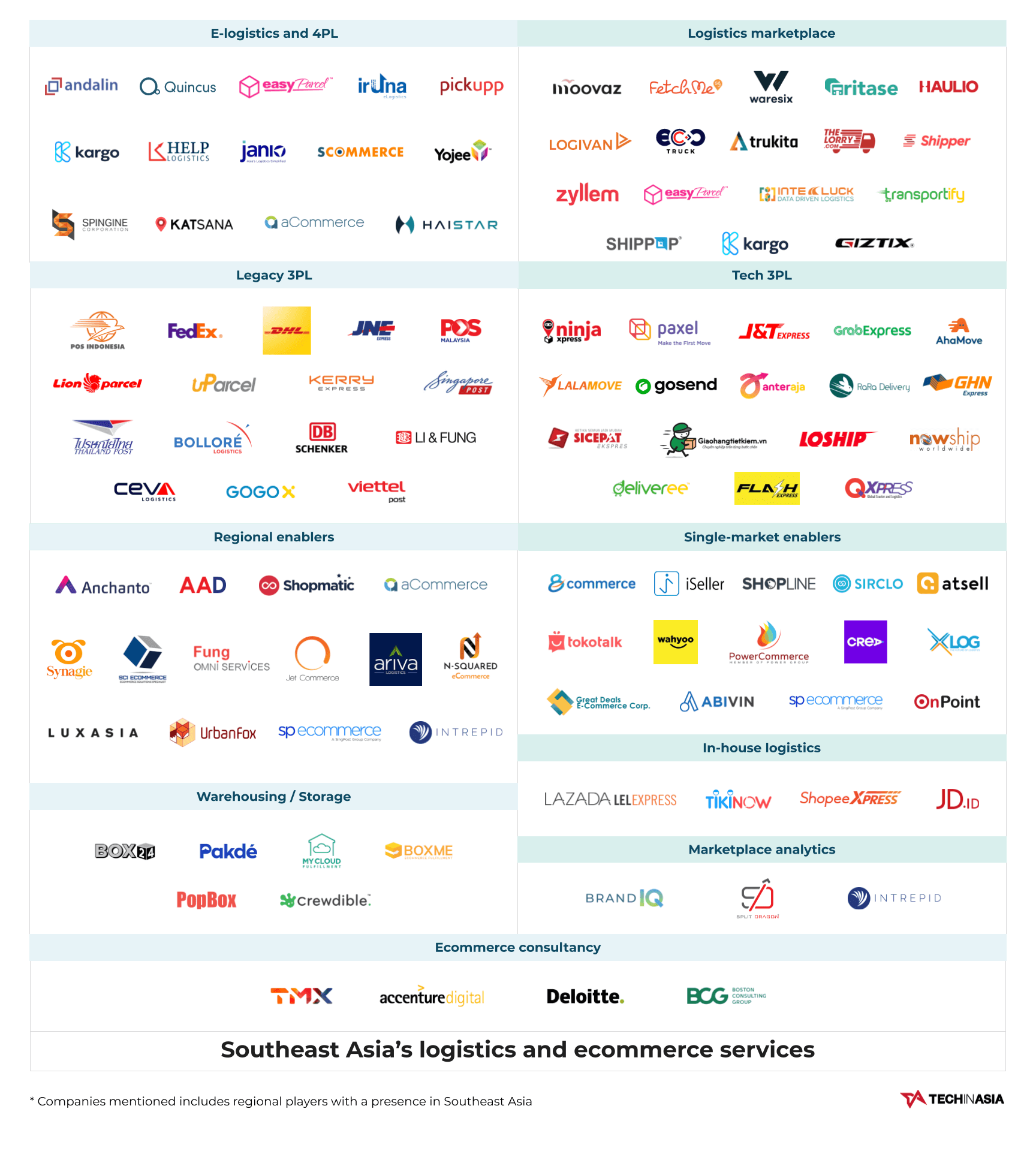 TechInAsia: The key ecommerce logistics players and enablers in Southeast Asia